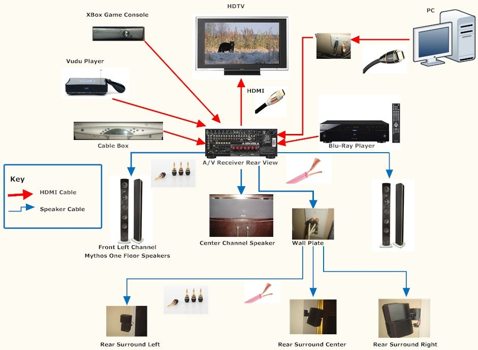 Astonishing Wiring For Home Theater System Basic Electronics Wiring Diagram Dandim Mohammedshrine Wiring Diagrams Dandimmohammedshrineorg