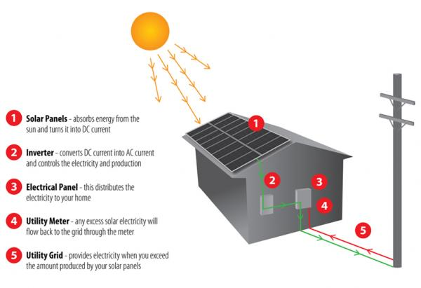 Enjoyable The Diagram Below Shows How Solar Panels Can Be Used To Provide Dandim Mohammedshrine Wiring Diagrams Dandimmohammedshrineorg