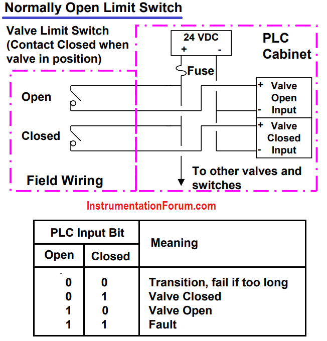 Superb Valve Position Switch Wiring In Plc Programmable Logic Controllers Dandim Mohammedshrine Wiring Diagrams Dandimmohammedshrineorg