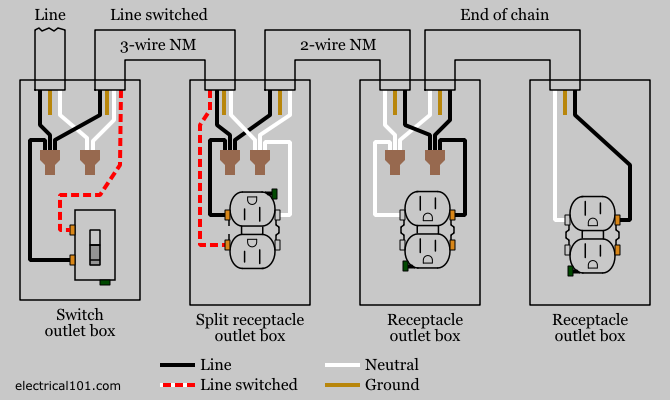 Pleasant Wiring Switch To Outlet Diagram Basic Electronics Wiring Diagram Dandim Mohammedshrine Wiring Diagrams Dandimmohammedshrineorg
