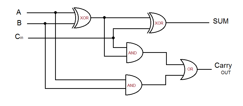 Pleasing Logic Gate Diagram Full Adder General Wiring Diagram Data Dandim Mohammedshrine Wiring Diagrams Dandimmohammedshrineorg