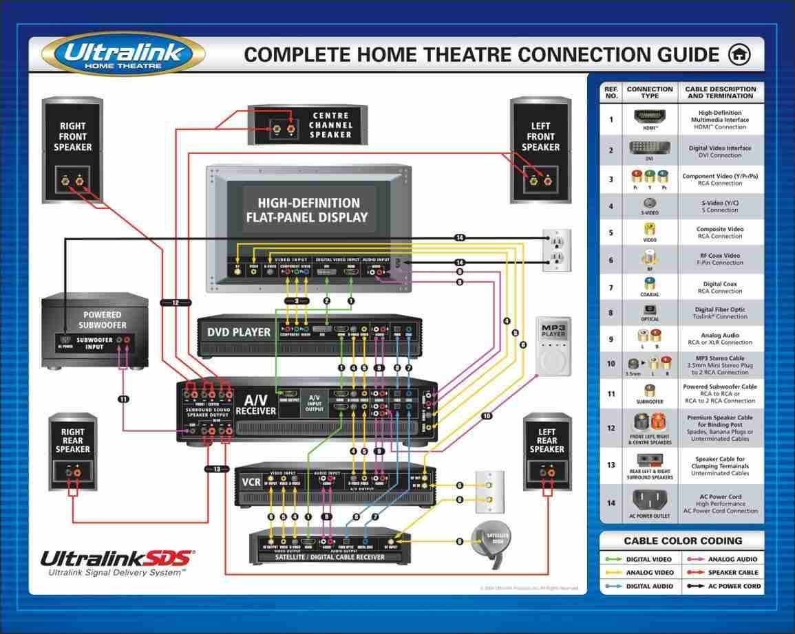 Amazing Home Theater Subwoofer Wiring Diagram H I G H F I D E L I T Y In Dandim Mohammedshrine Wiring Diagrams Dandimmohammedshrineorg